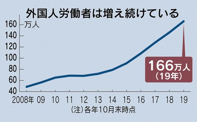 日本ではベトナム人労働者が中国人労働者を上回っています