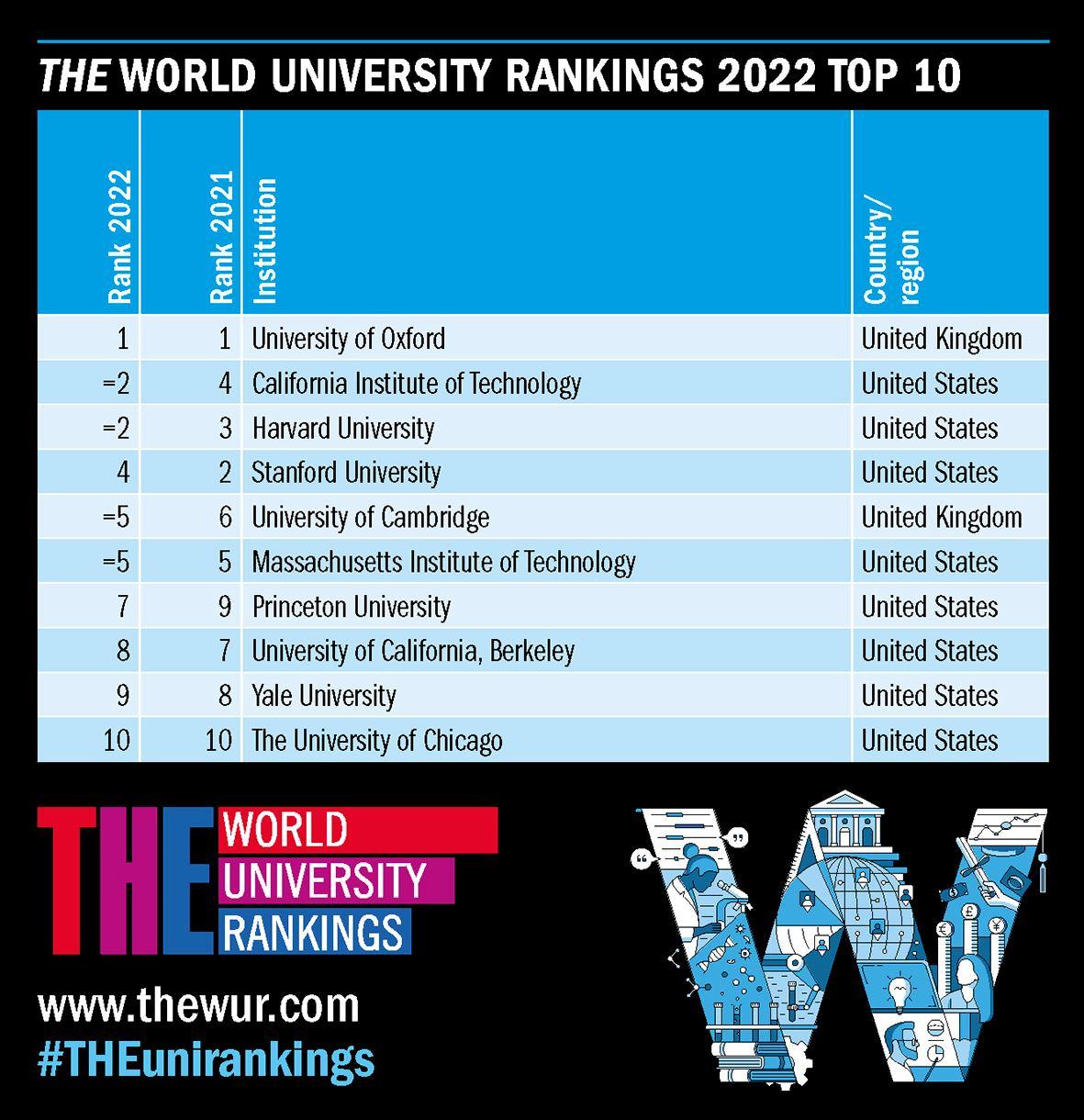 最新の世界大学ランキングで、ベトナムの大学は?